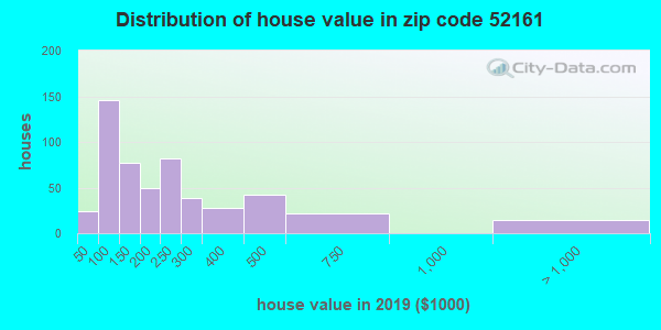 Zip code 52161 house/condo values in 2010