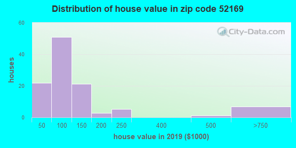 Zip code 52169 house/condo values in 2010