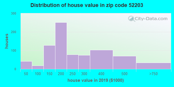 Zip code 52203 house/condo values in 2010