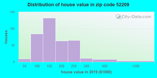 Zip code 52209 house/condo values in 2010