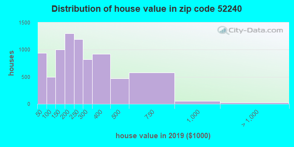 Zip code 52240 house/condo values in 2010