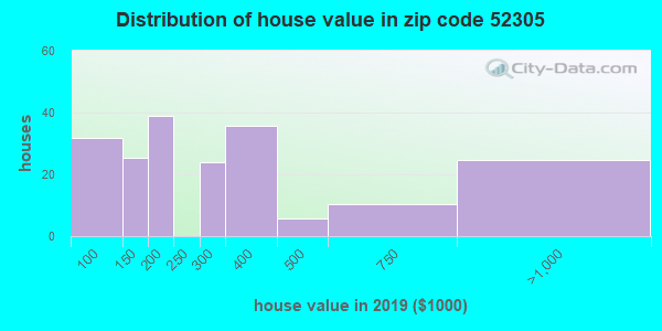 Zip code 52305 house/condo values in 2010