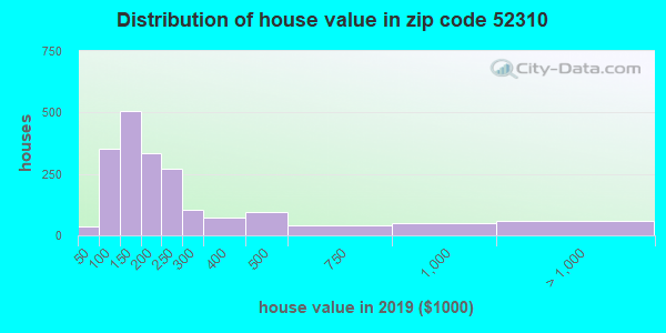 Zip code 52310 house/condo values in 2010