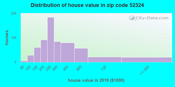 Zip code 52324 house/condo values in 2010