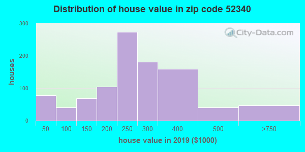 Zip code 52340 house/condo values in 2010