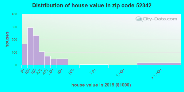 Zip code 52342 house/condo values in 2010
