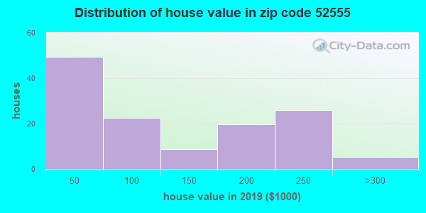 Zip code 52555 house/condo values in 2010