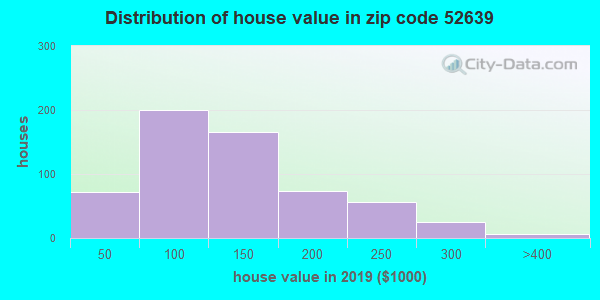 Zip code 52639 house/condo values in 2010