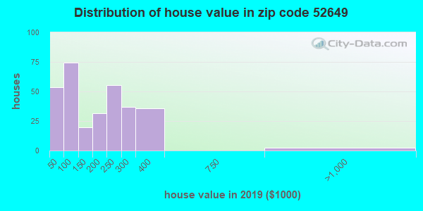 Zip code 52649 house/condo values in 2010