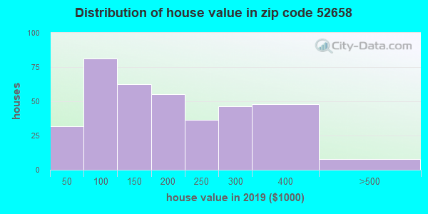 Zip code 52658 house/condo values in 2010
