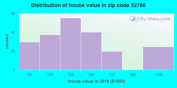 Zip code 52760 house/condo values in 2010