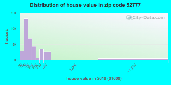 Zip code 52777 house/condo values in 2010