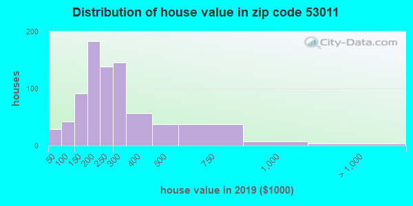 Zip code 53011 house/condo values in 2010