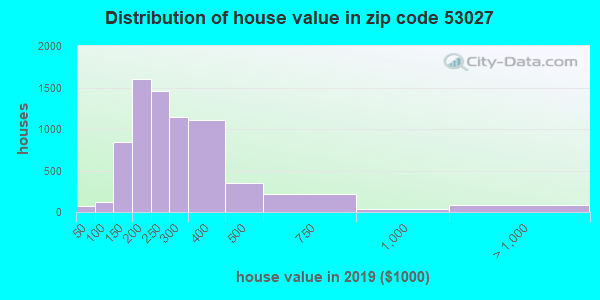 Zip code 53027 house/condo values in 2010