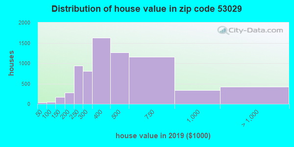Zip code 53029 house/condo values in 2010