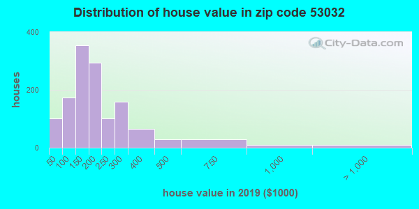 Zip code 53032 house/condo values in 2010