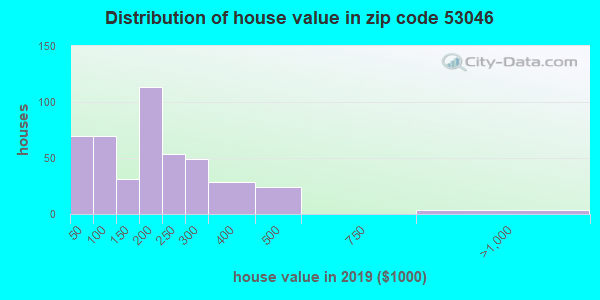 Estimate of home value of owner-occupied houses/condos in 2013 in zip code 53046