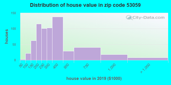 Zip code 53059 house/condo values in 2010