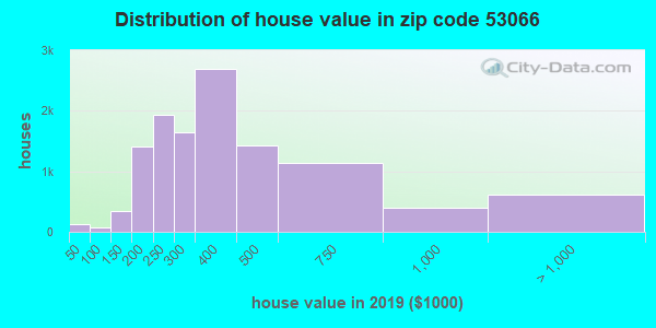 Zip code 53066 house/condo values in 2010