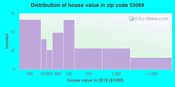 Zip code 53069 house/condo values in 2010