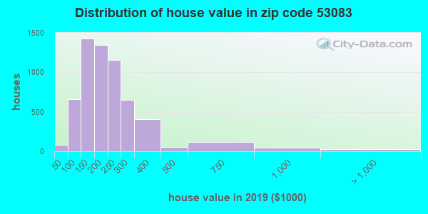 Zip code 53083 house/condo values in 2010