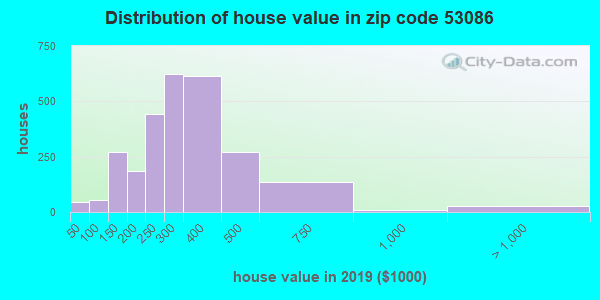 Zip code 53086 house/condo values in 2010
