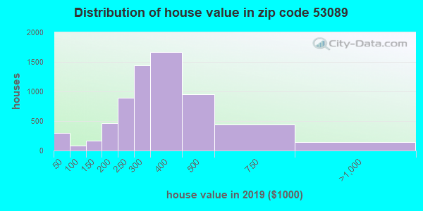 Zip code 53089 house/condo values in 2010