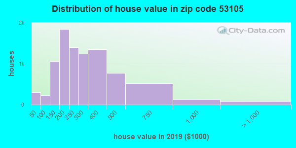 Zip code 53105 house/condo values in 2010