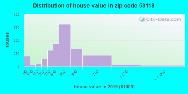 Zip code 53118 house/condo values in 2010