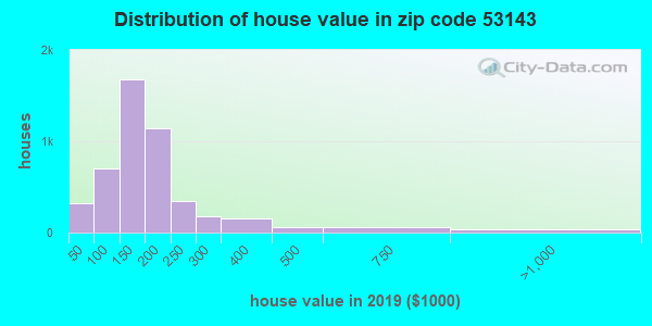 Zip code 53143 house/condo values in 2010