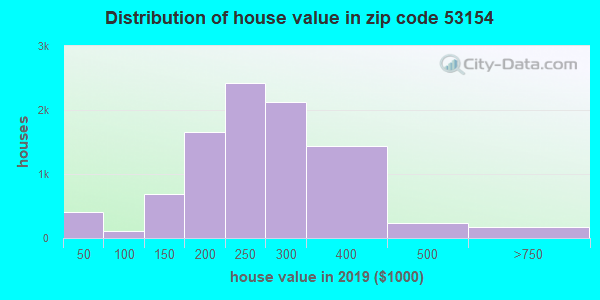 Estimate of home value of owner-occupied houses/condos in 2015 in zip code 53154