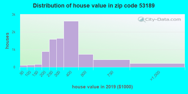 Zip code 53189 house/condo values in 2010