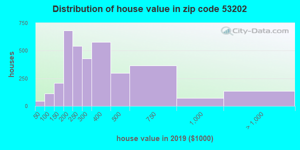 Zip code 53202 house/condo values in 2010