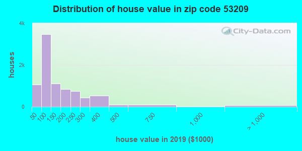 Zip code 53209 house/condo values in 2010