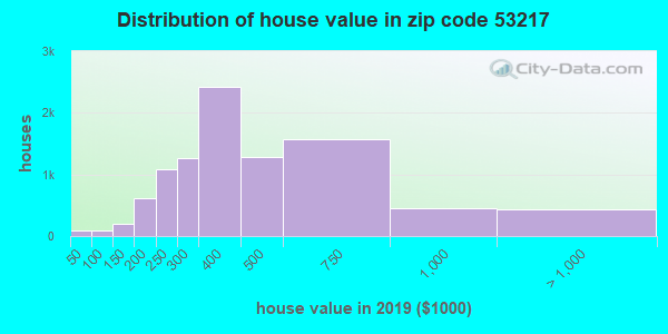 Zip code 53217 house/condo values in 2010