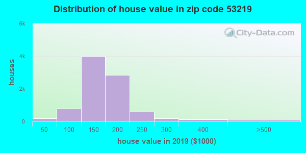 Zip code 53219 house/condo values in 2010