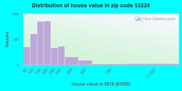 Zip code 53224 house/condo values in 2010