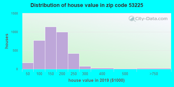 Zip code 53225 house/condo values in 2010