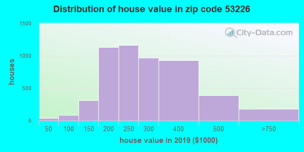 Zip code 53226 house/condo values in 2010