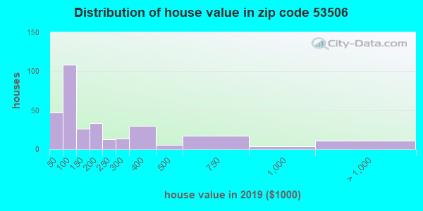 Zip code 53506 house/condo values in 2010
