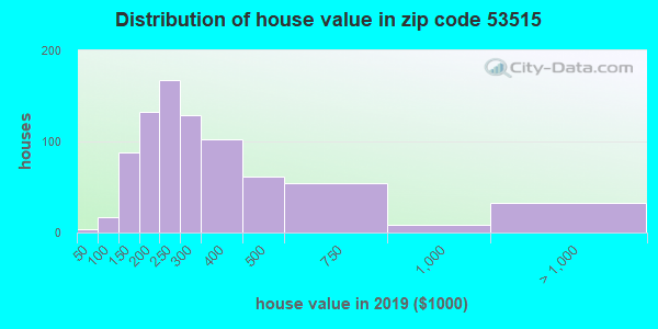 Zip code 53515 house/condo values in 2010