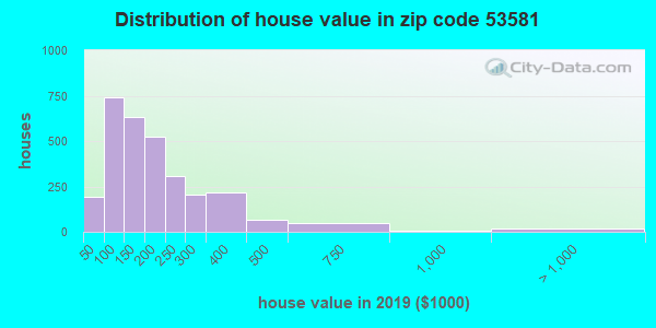 Zip code 53581 house/condo values in 2010