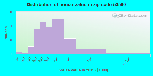 Zip code 53590 house/condo values in 2010
