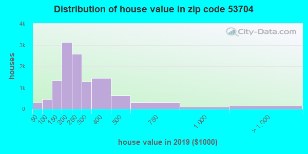 Zip code 53704 house/condo values in 2010