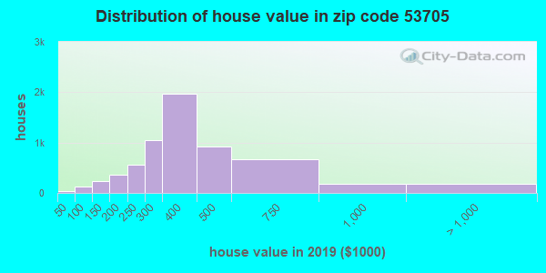 Zip code 53705 house/condo values in 2010