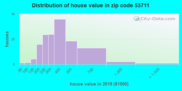Zip code 53711 house/condo values in 2010