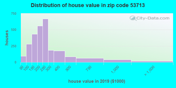 Estimate of home value of owner-occupied houses/condos in 2013 in zip code 53713