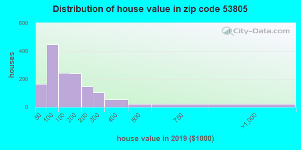 Zip code 53805 house/condo values in 2010
