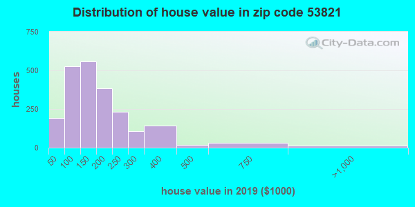 Zip code 53821 house/condo values in 2010