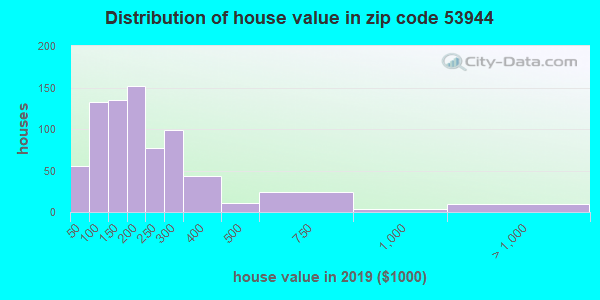 Zip code 53944 house/condo values in 2010